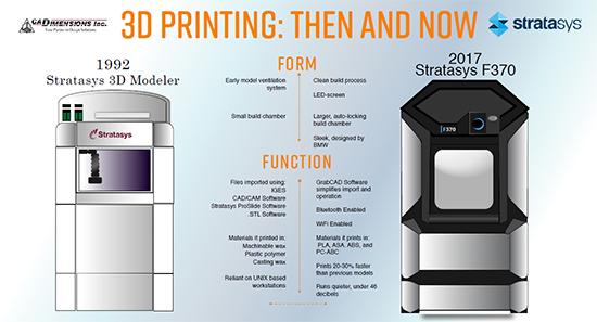 f6ddfb4a7 3D tisk: jak funguje FDM/FFF tiskárna? | Svět hardware