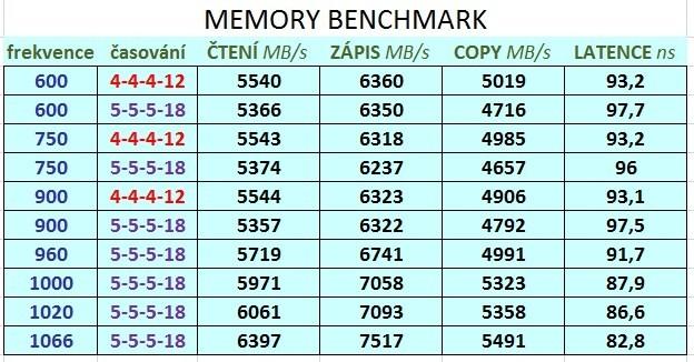Memory benchmark.jpg