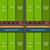 Architektura Ampere: jak NVIDIA vylepšila výkon nových GeForce?