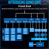 Intel odhalil 10nm architekturu CPU Sunny Cove