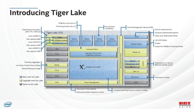 Diagram Intel Tiger Lake
