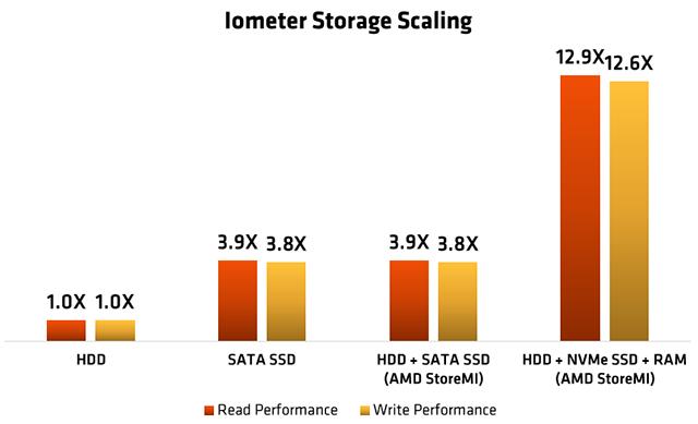 Ryzen 5 2600, Ryzen 7 2700 a StoreMI navrch v testu - AMD